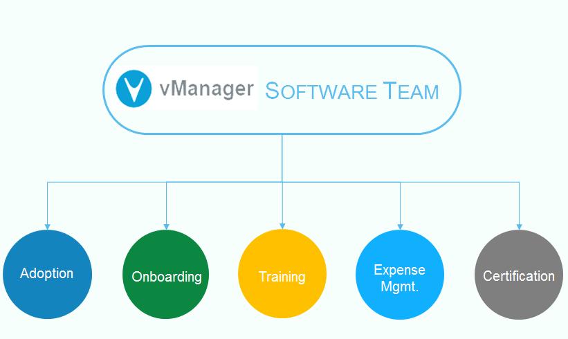 Software Training Team