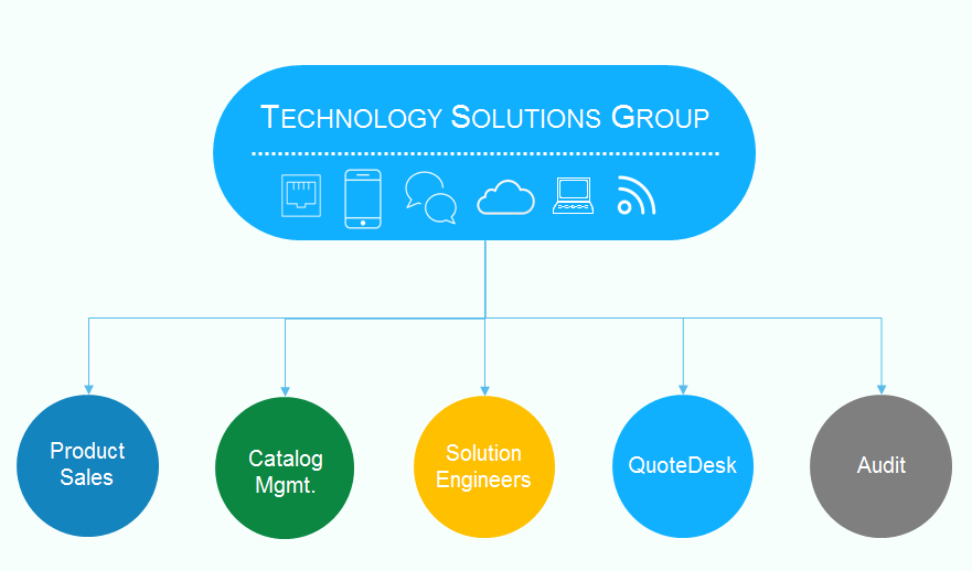 Technology Group Structure