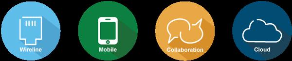 wireline, mobile, collaboration, cloud