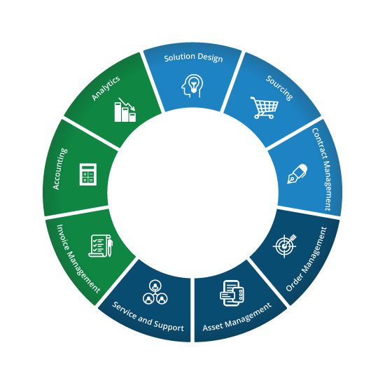 Technology Lifecycle Management: IT Procurement, Operations, And Expense