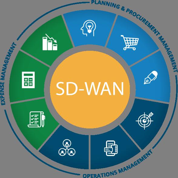 vCom SD-WAN