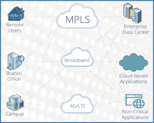 SD-WAN (Software-Defined WAN) uses software-based virtualization and cloud-based technologies.