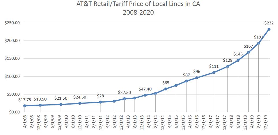 POTS Retail/Tariff Prices
